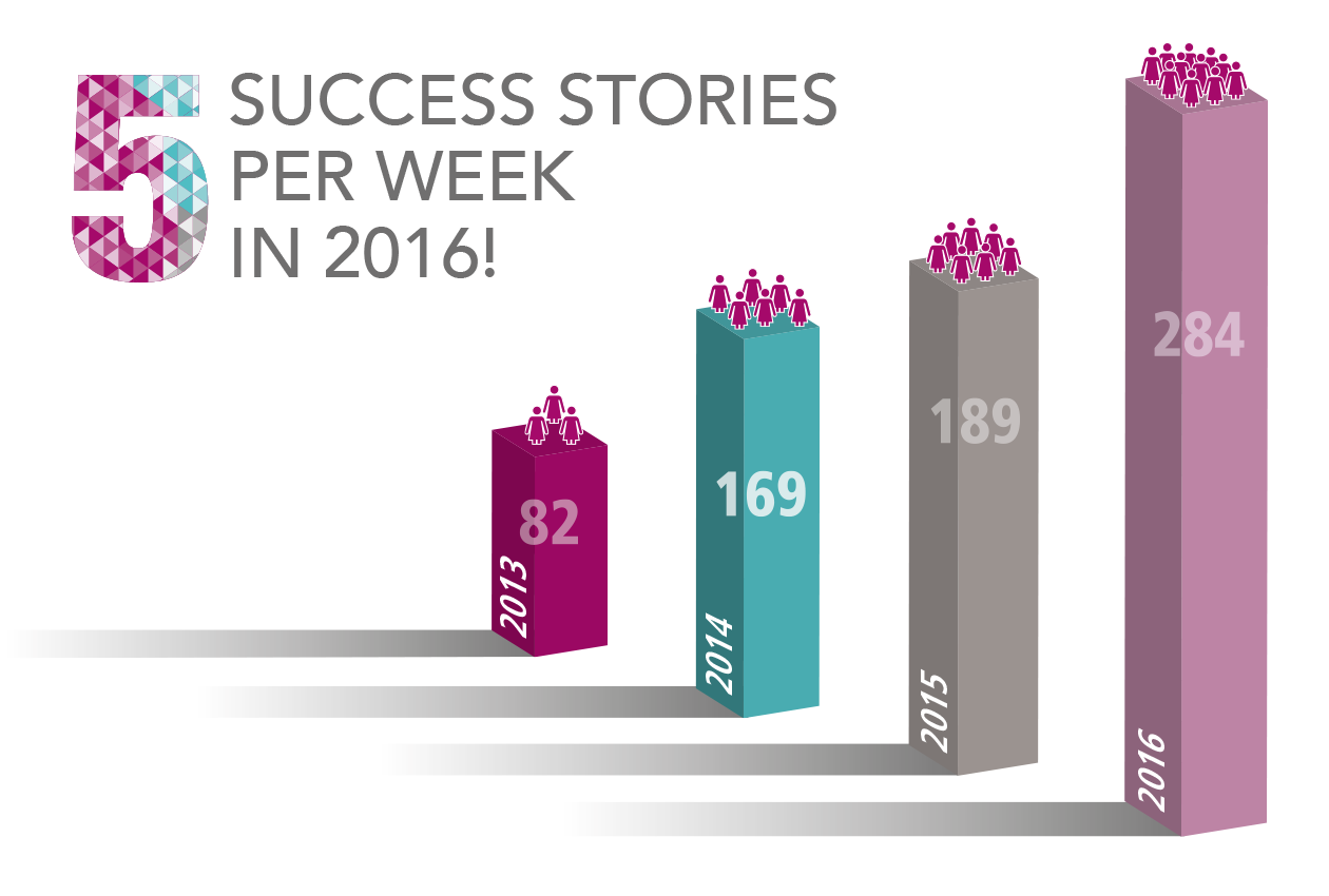 WOB successes chart including 500 non executive board success stories
